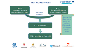 FILA Model - An innovative model based on EIP approach to strengthen	knowledge transfer in the agrifood sector in Puglia region, Albania and Montenegro